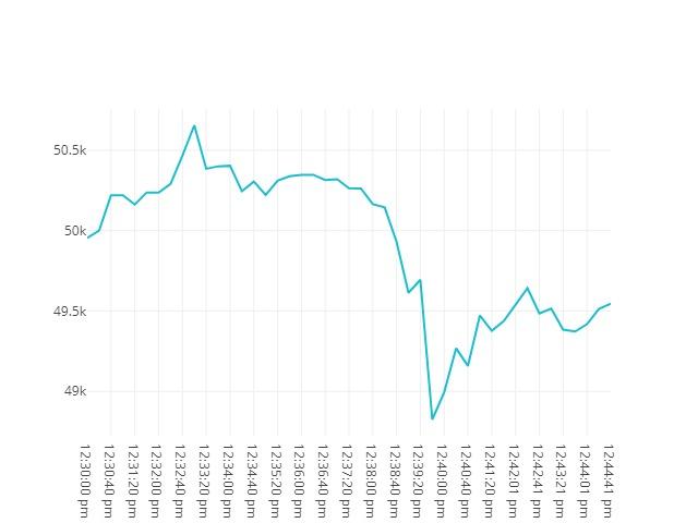 Bitcoin movenebt 16th February 2021 11:30