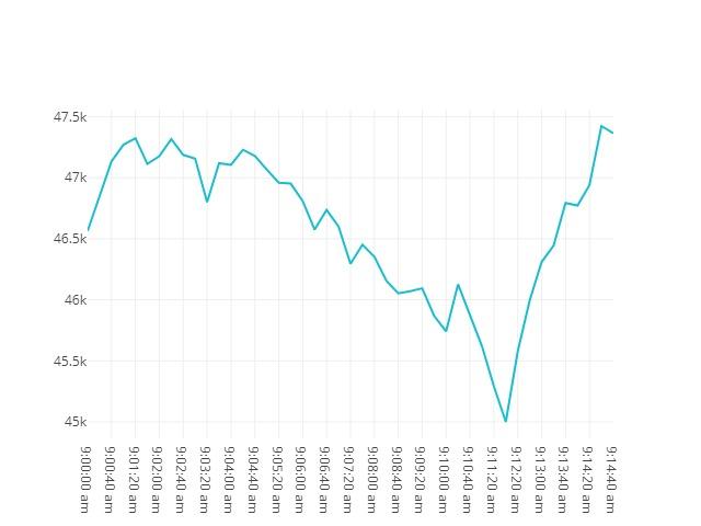 Bitcoin movenebt 23rd February 2021 08:00
