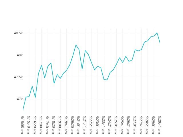 Bitcoin movenebt 23rd February 2021 08:15