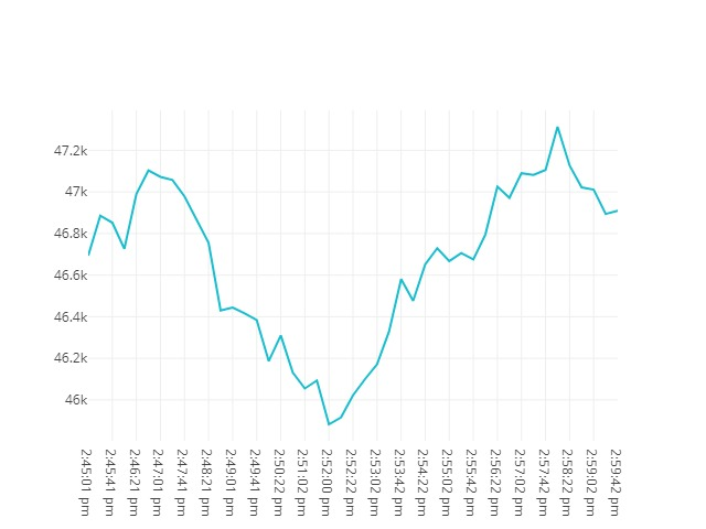 Bitcoin movenebt 23rd February 2021 13:45