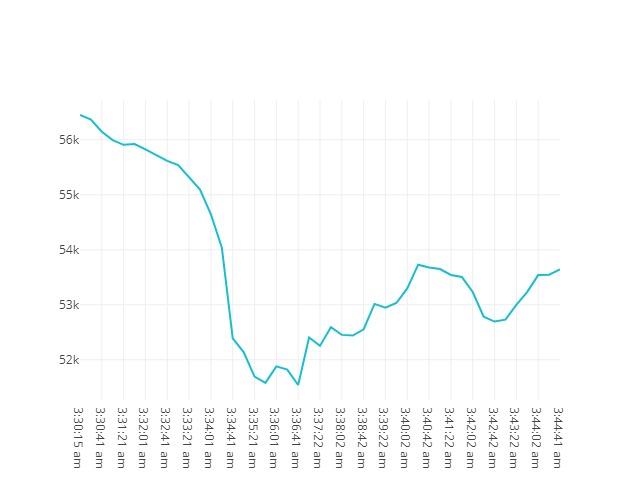 Bitcoin movenebt 18th April 2021 03:30