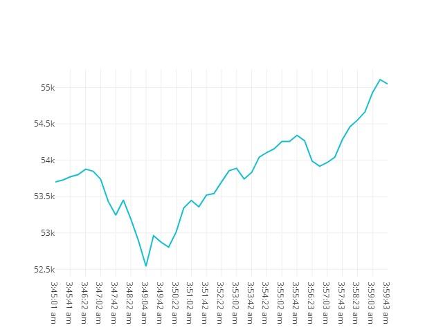 Bitcoin movenebt 18th April 2021 03:45