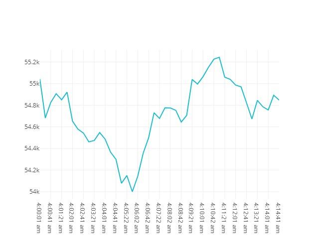 Bitcoin movenebt 18th April 2021 04:00