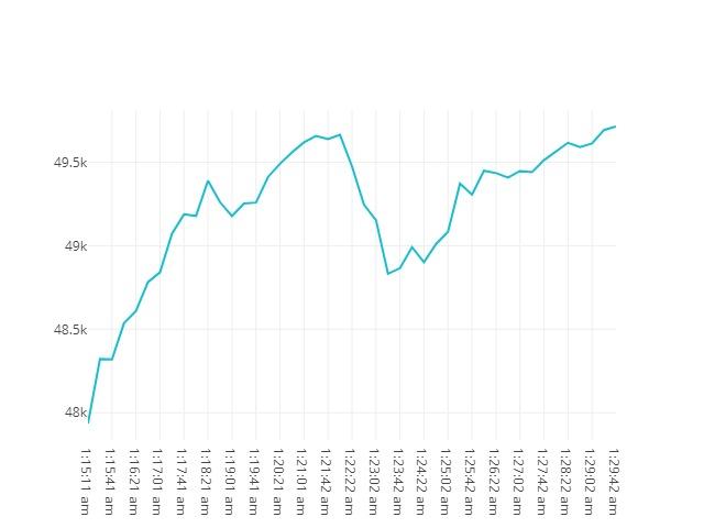 Bitcoin movenebt 13th May 2021 00:15