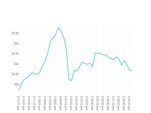 Bitcoin movenebt 19th May 2021 13:15