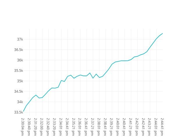 Bitcoin movenebt 19th May 2021 13:30
