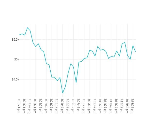 Bitcoin movenebt 19th May 2021 14:00