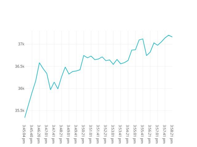 Bitcoin movenebt 19th May 2021 14:45