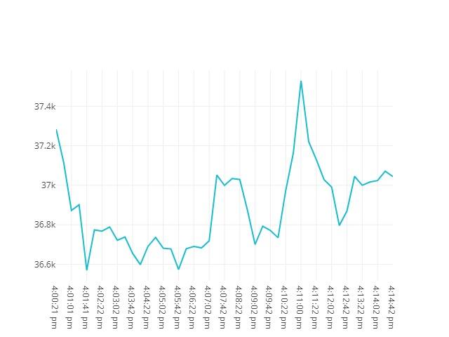 Bitcoin movenebt 19th May 2021 15:00