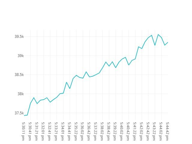 Bitcoin movenebt 19th May 2021 16:30