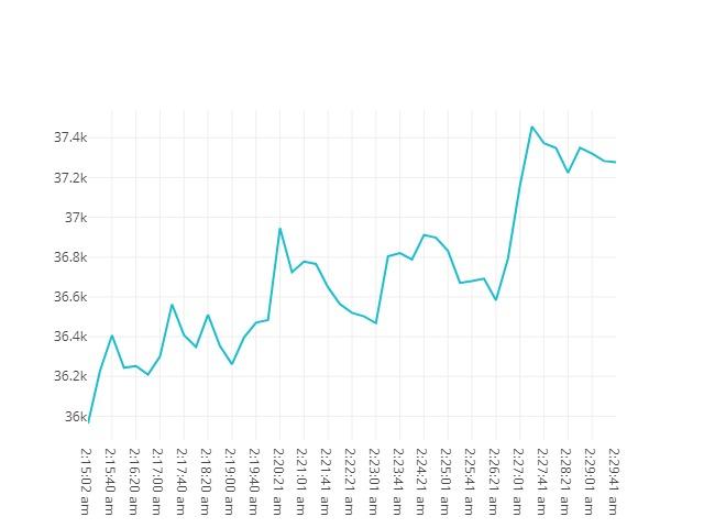 Bitcoin movenebt 20th May 2021 01:15