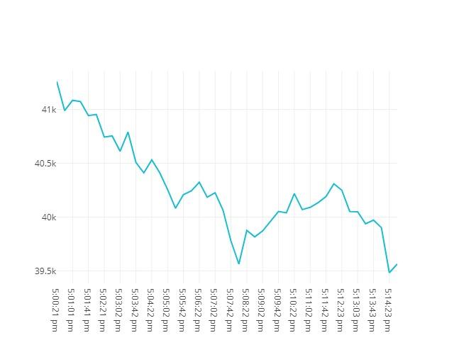 Bitcoin movenebt 20th May 2021 16:00