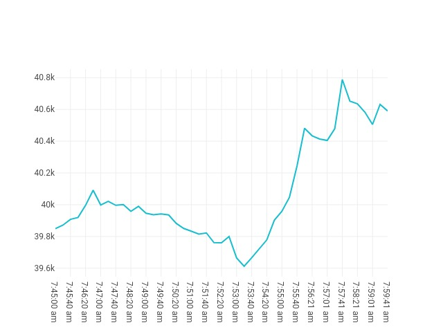 Bitcoin movenebt 21st May 2021 06:45