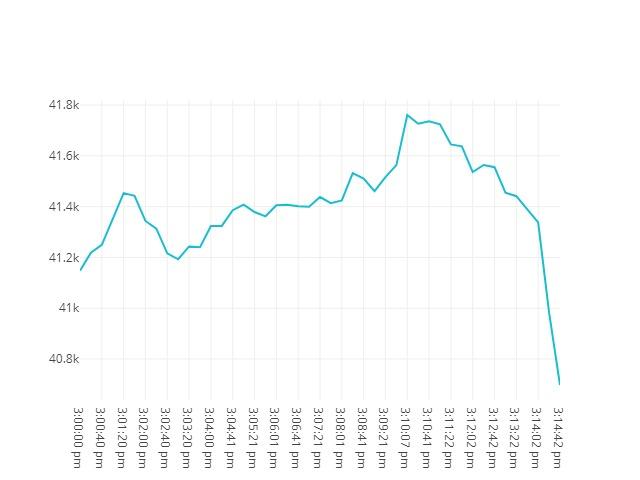 Bitcoin movenebt 21st May 2021 14:00