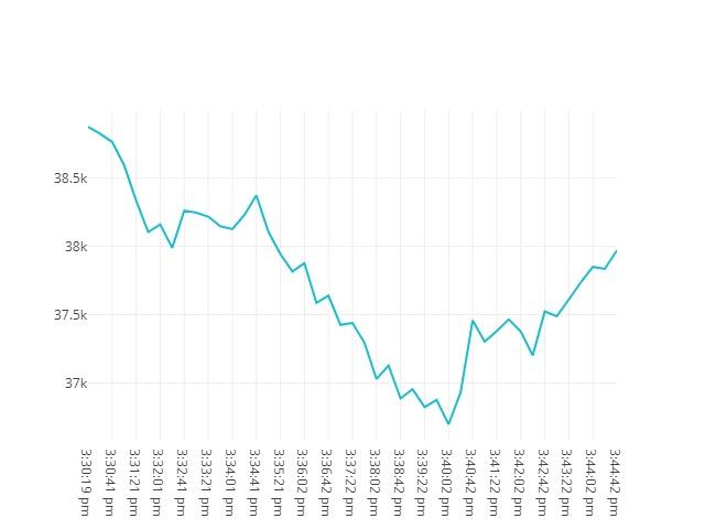 Bitcoin movenebt 21st May 2021 14:30