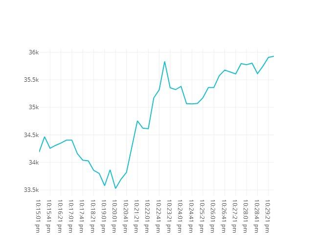 Bitcoin movenebt 21st May 2021 21:15