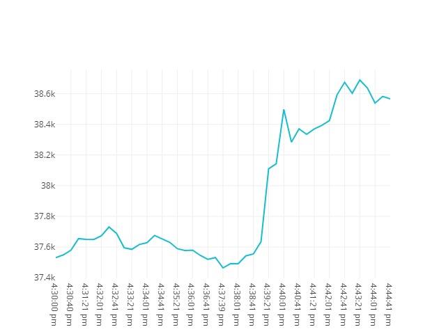 Bitcoin movenebt 22nd May 2021 15:30