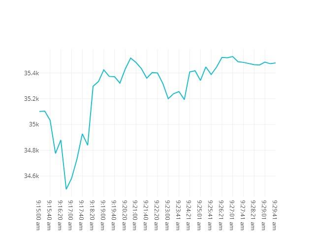 Bitcoin movenebt 23rd May 2021 08:15