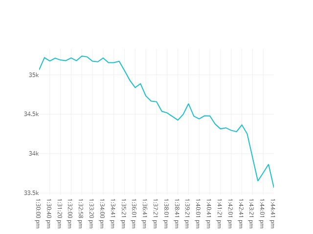 Bitcoin movenebt 23rd May 2021 12:30