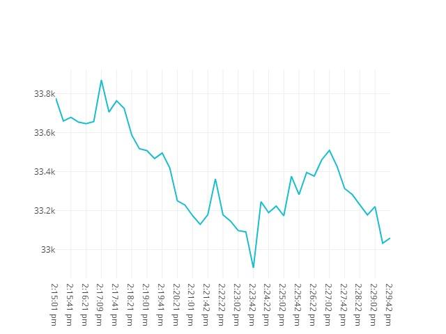 Bitcoin movenebt 23rd May 2021 13:15