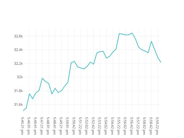 Bitcoin movenebt 23rd May 2021 16:45