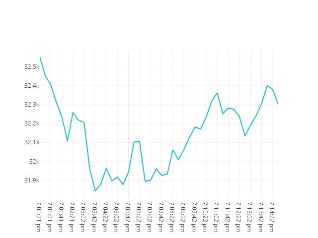 Bitcoin movenebt 23rd May 2021 18:00
