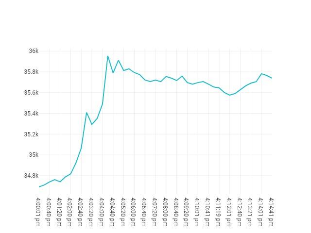 Bitcoin movenebt 9th June 2021 15:00