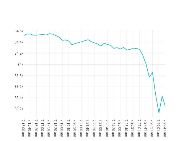 Bitcoin movenebt 21st June 2021 06:15