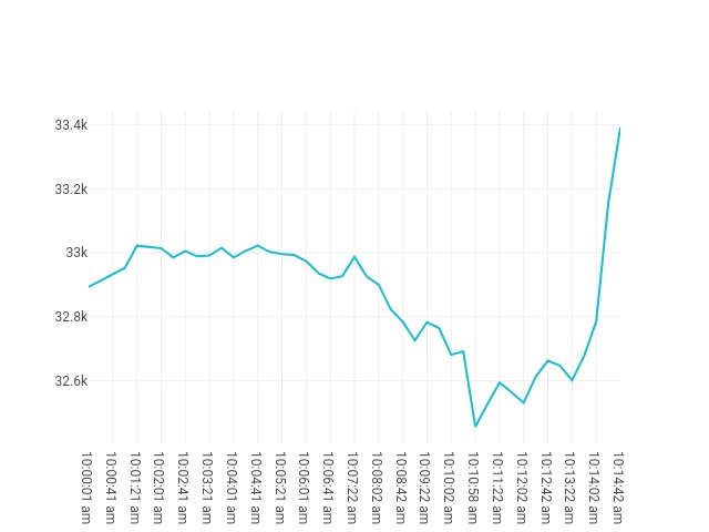 Bitcoin movenebt 21st June 2021 09:00