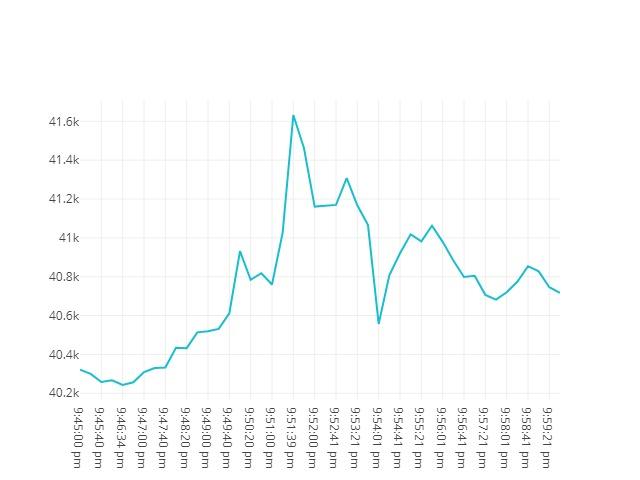 Bitcoin movenebt 30th July 2021 20:45