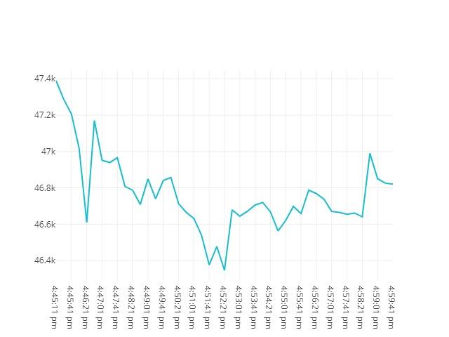 Bitcoin movenebt 7th September 2021 15:45