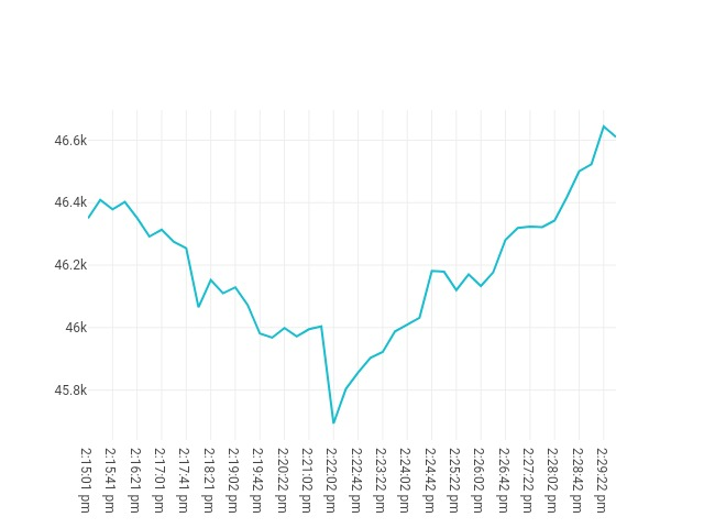 chart price movement Sep, 08 2021<br/> 1:15 PM