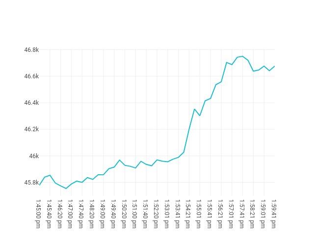 chart price movement Sep, 09 2021<br/> 12:45 PM