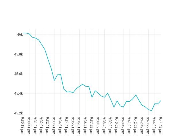 chart price movement Sep, 12 2021<br/> 8:30 PM