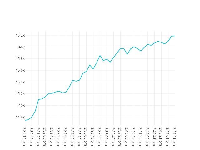 chart price movement Sep, 13 2021<br/> 1:30 PM