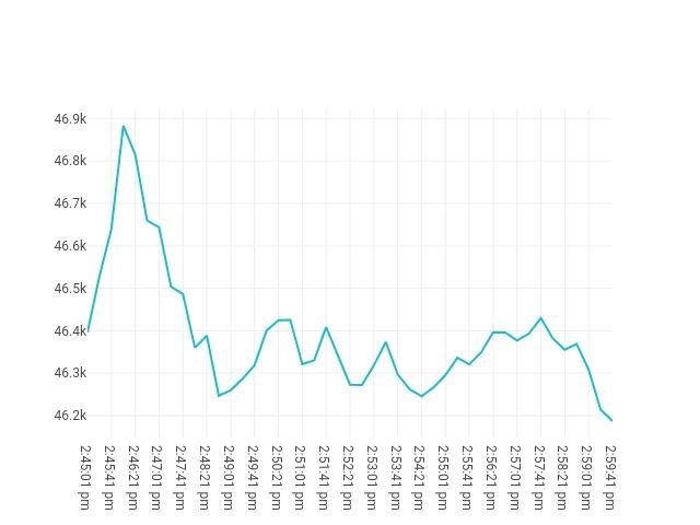 chart price movement Sep, 13 2021<br/> 1:45 PM