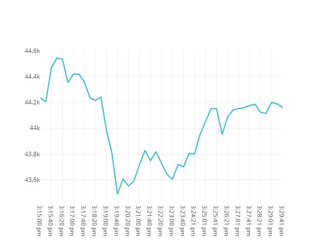 chart price movement Sep, 13 2021<br/> 2:15 PM