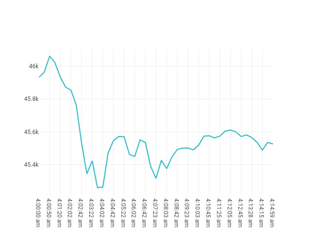chart price movement Sep, 20 2021<br/> 03:00 AM