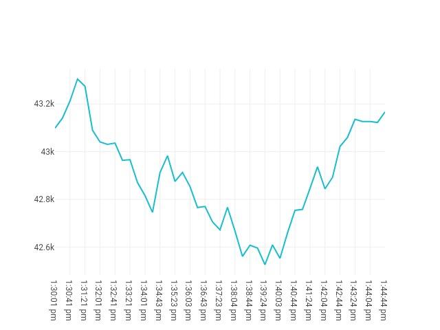 chart price movement Sep, 20 2021<br/> 12:30 PM