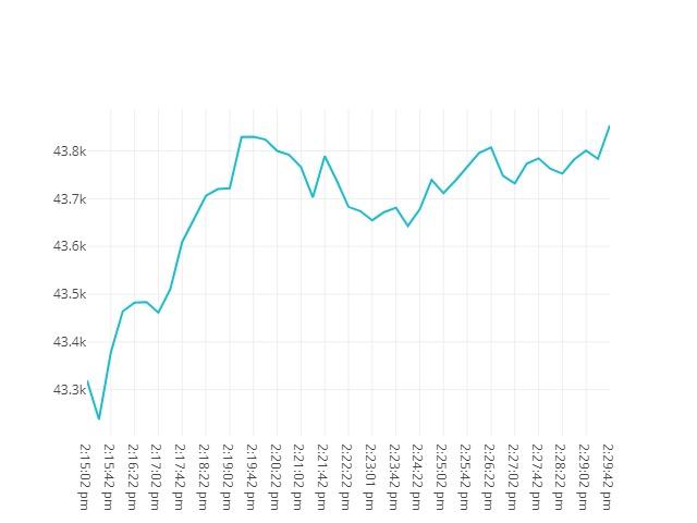 chart price movement Sep, 20 2021<br/> 1:15 PM