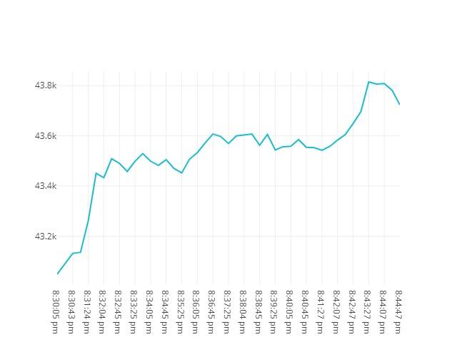 chart price movement Sep, 20 2021<br/> 7:30 PM