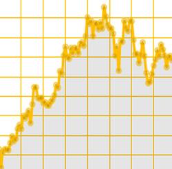 momentum bitcoin price